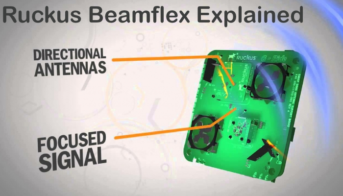 How does Ruckus BeamFlex Solve Today's Wi-Fi Issues?