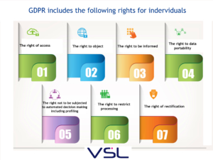 GDPR rights for individuals