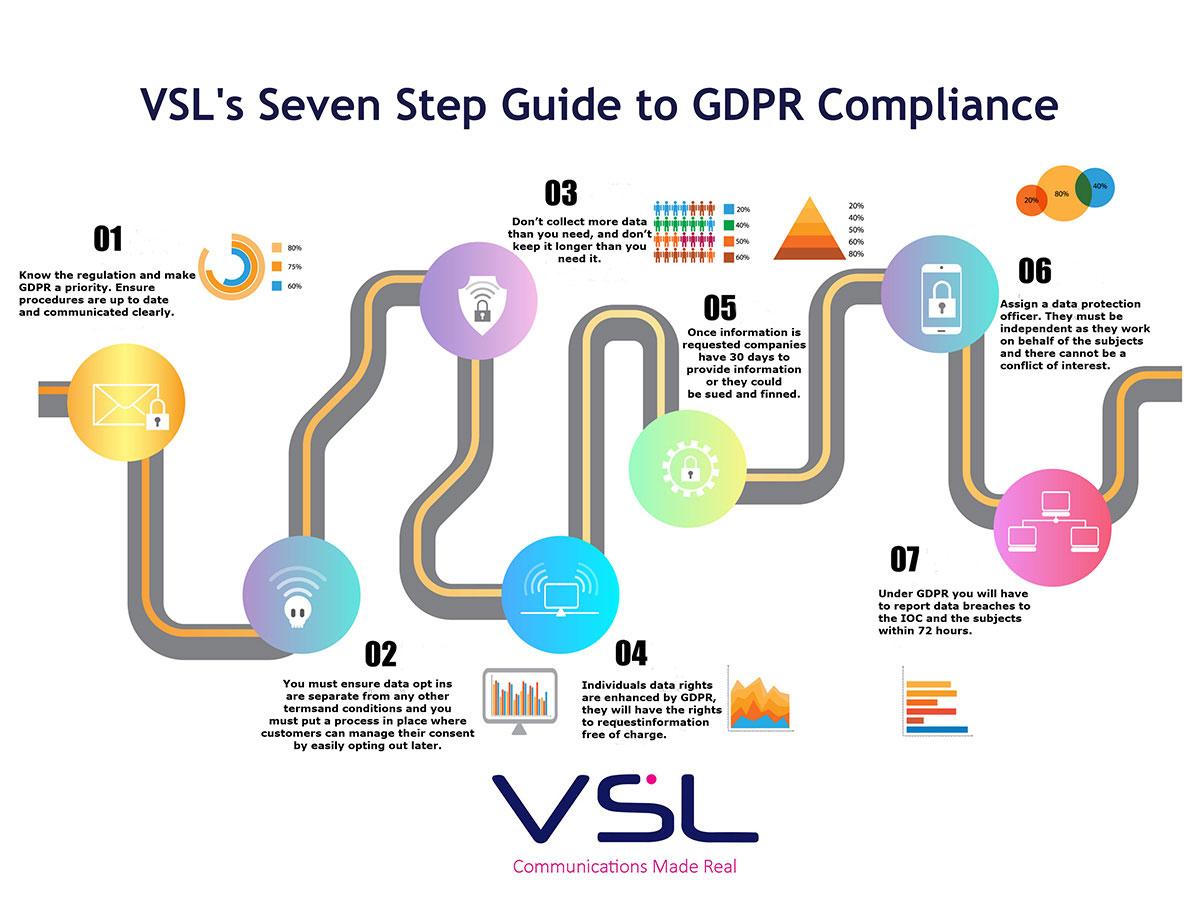 VSL GDPR Infographic
