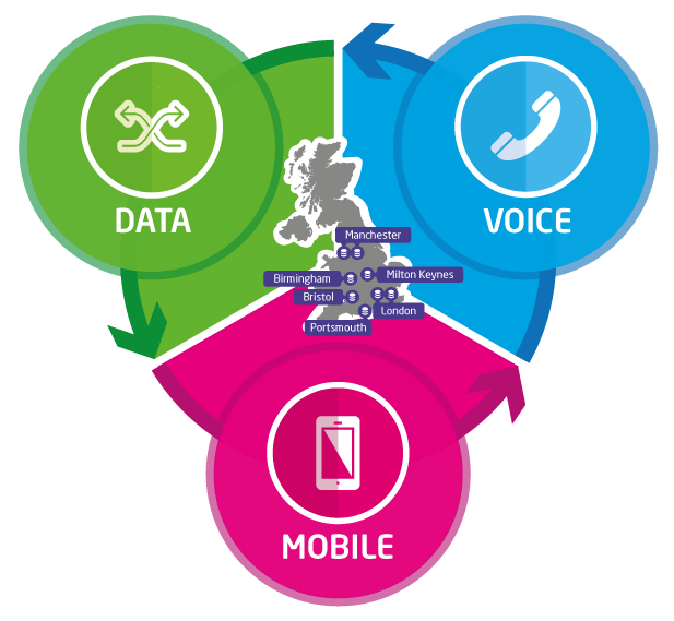 Data Voice Mobile for Business
