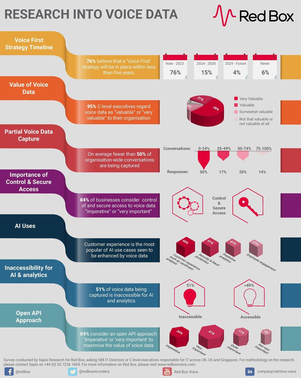 redbox Infographic