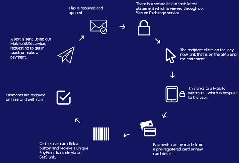 Bulk SMS Payment Process
